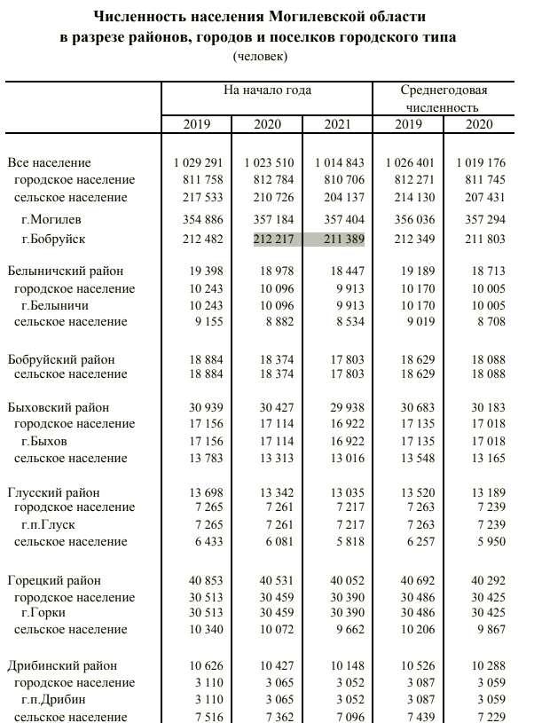 Население Бобруйска за 2020 год сократилось на 828 человек